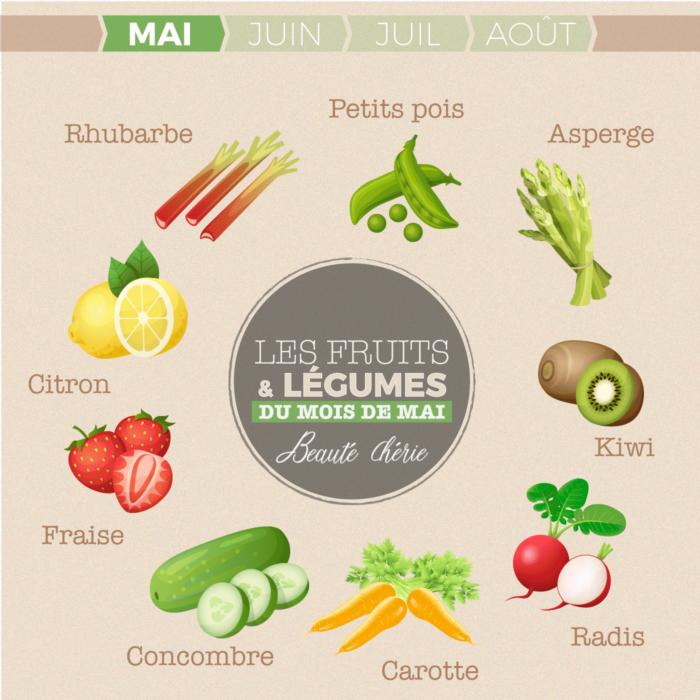Infographie fruits et légumes à consommer au mois de mai